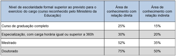 percentuais incentivo qualificacao mai 13